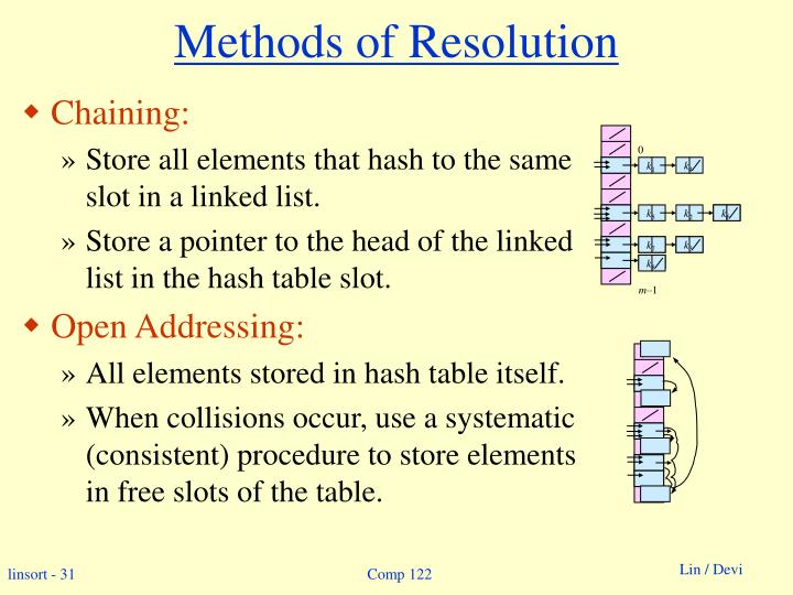 Methods of Resolution