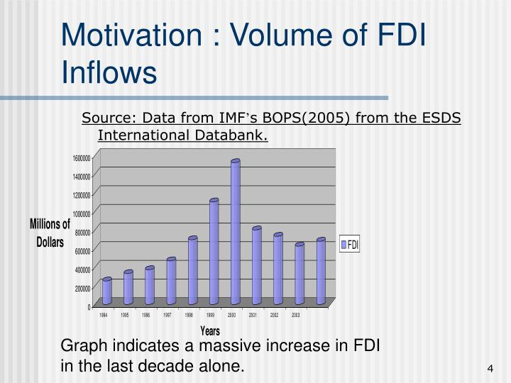 Motivation : Volume of FDI Inflows