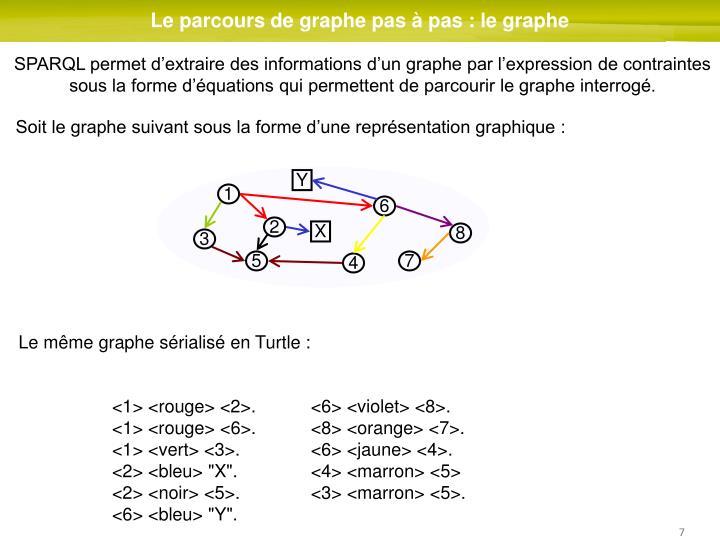 Le parcours de graphe pas à pas : le graphe