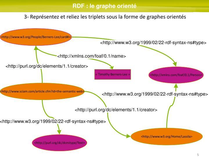 RDF : le graphe orienté