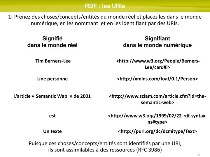 RDF : les URIs