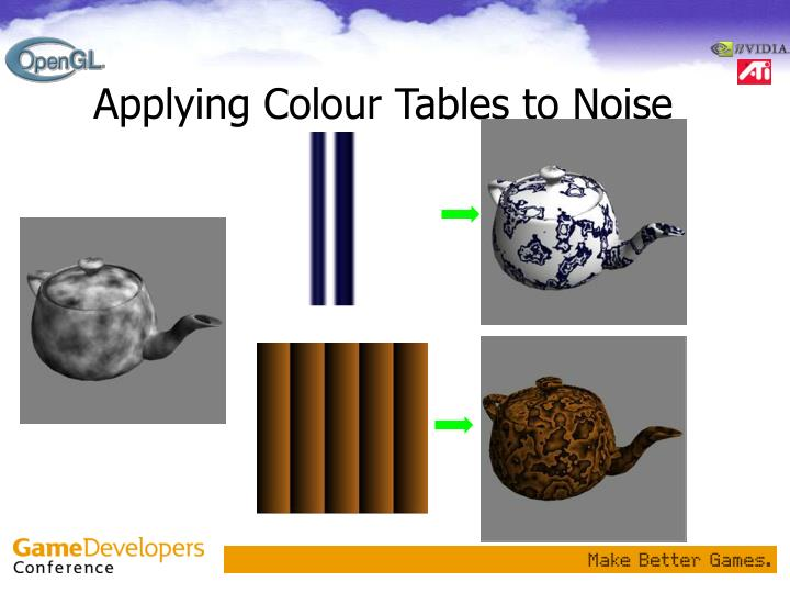 Applying Colour Tables to Noise