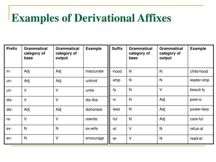 Examples of Derivational Affixes