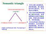 semantic triangle