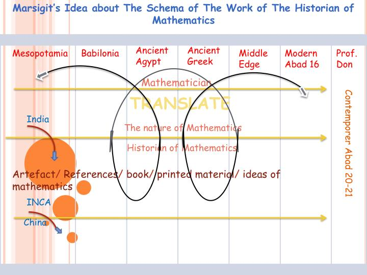 Marsigit s idea about the schema of the work of the historian of mathematics