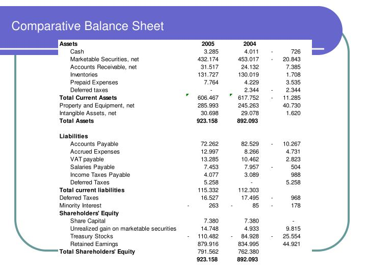 Comparative balance sheet