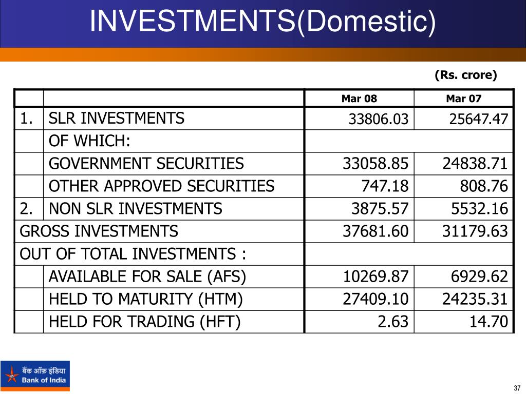 INVESTMENTS(Domestic)