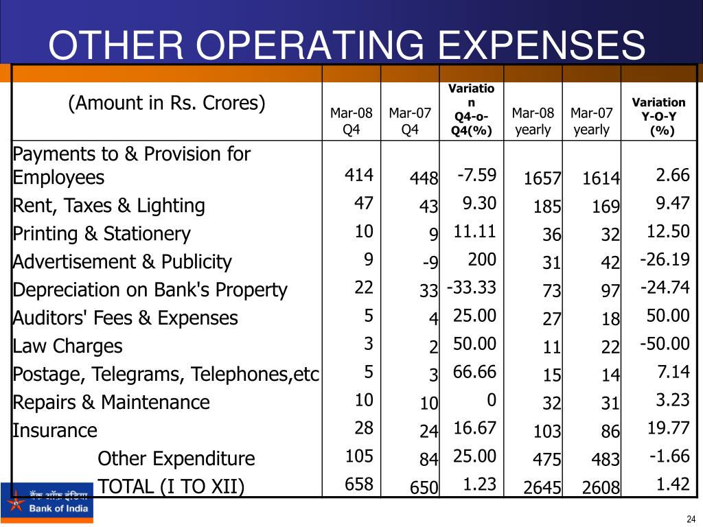 OTHER OPERATING EXPENSES