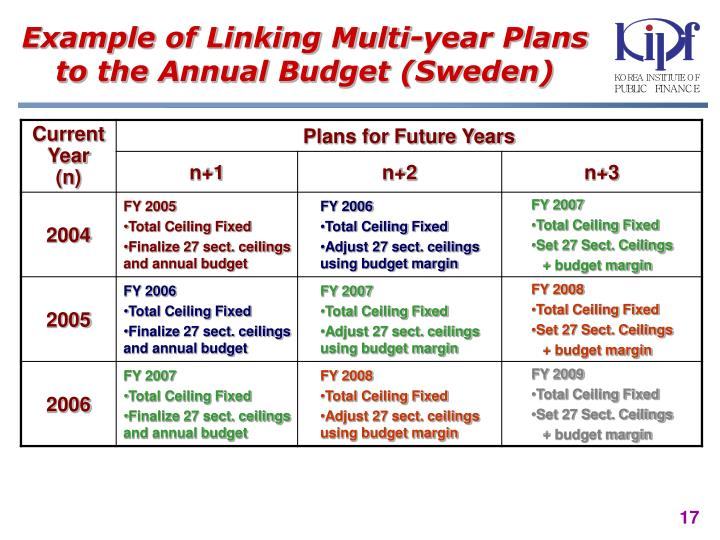 Example of Linking Multi-year Plans to the Annual Budget (Sweden)
