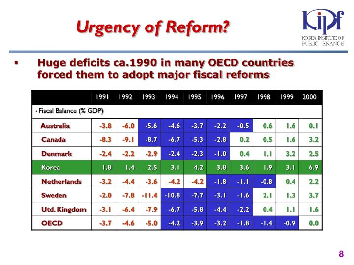 Urgency of Reform?