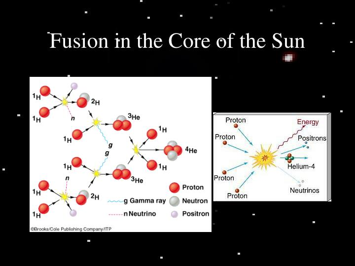 Fusion in the Core of the Sun