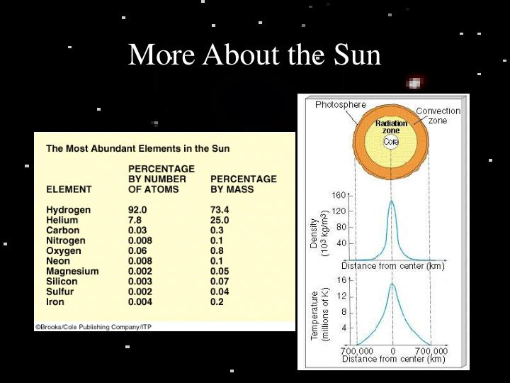 More About the Sun