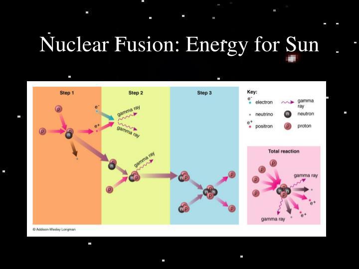Nuclear Fusion: Energy for Sun