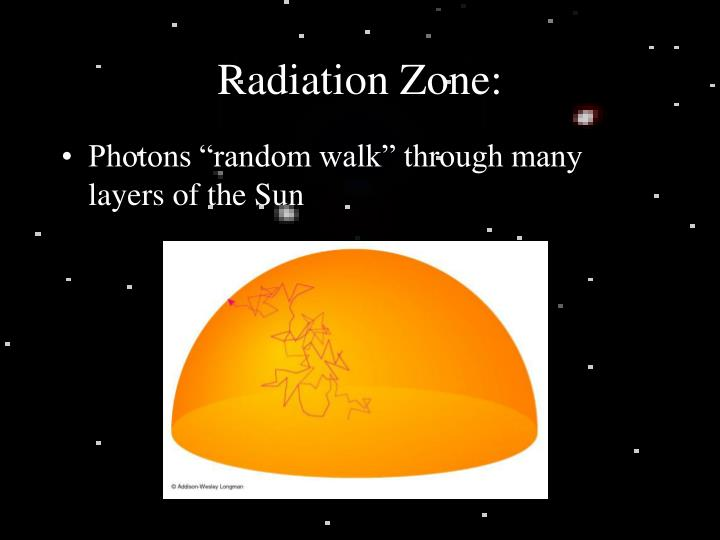 Radiation Zone: