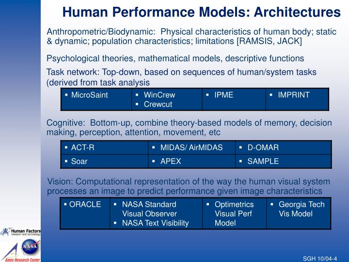 Human Performance Models: Architectures