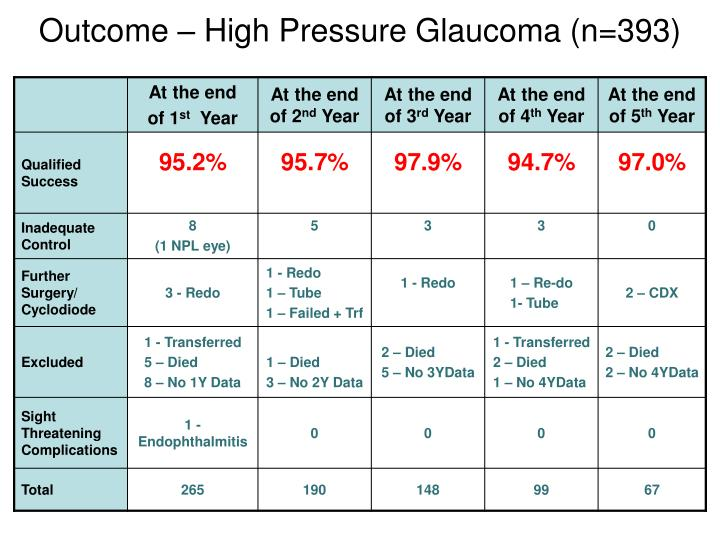 Outcome – High Pressure Glaucoma (n=393)