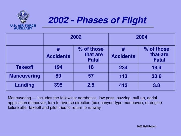 2002 - Phases of Flight