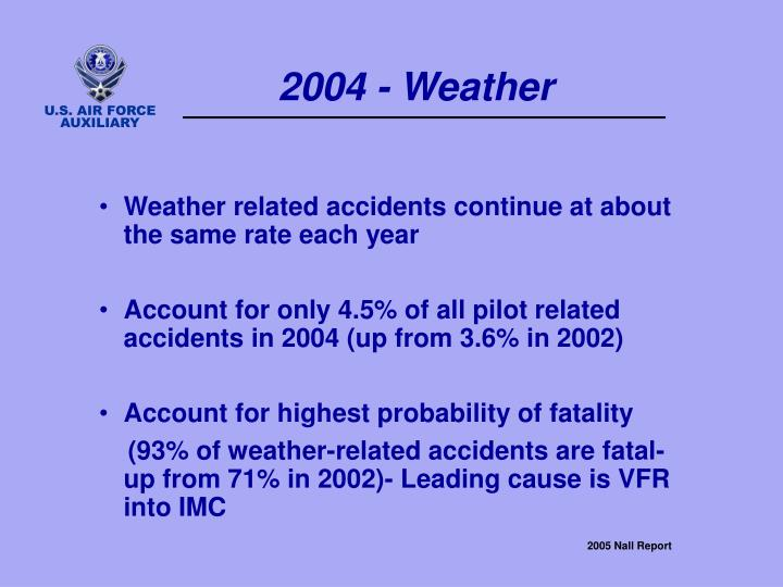 2004 - Weather
