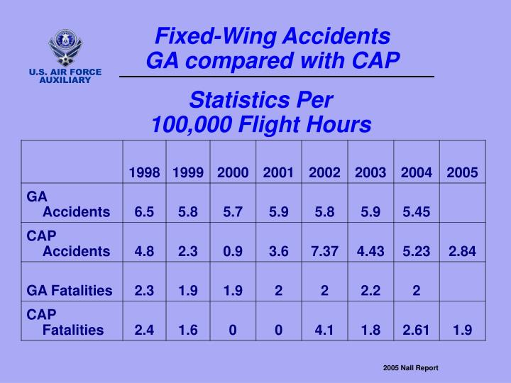Fixed-Wing Accidents