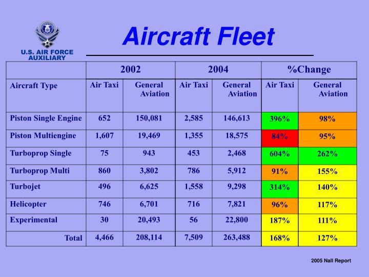 Aircraft Fleet