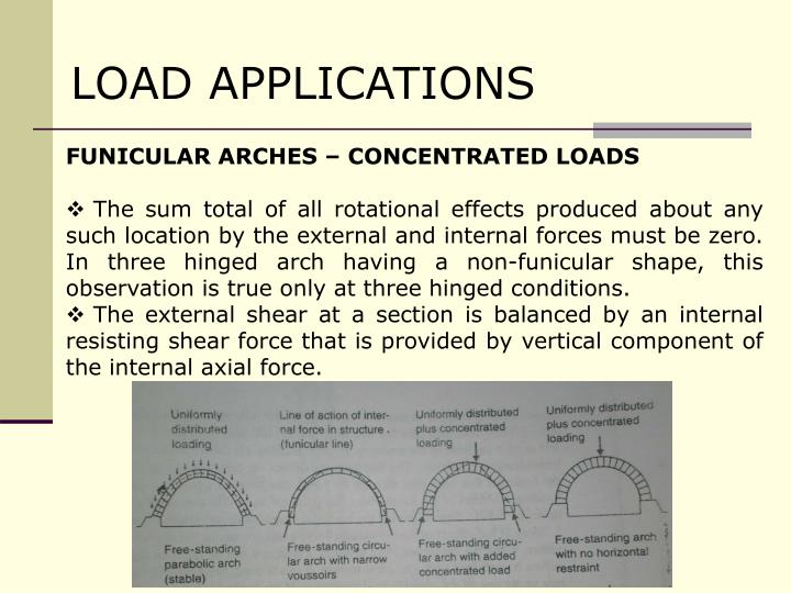 LOAD APPLICATIONS