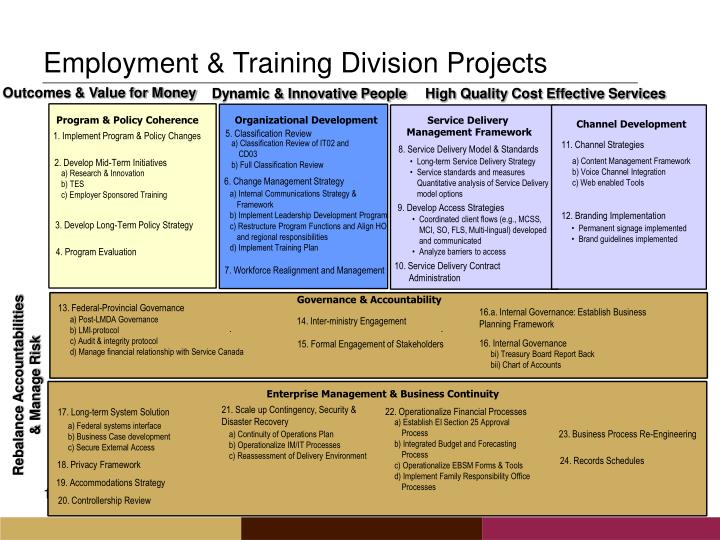 Employment & Training Division Projects