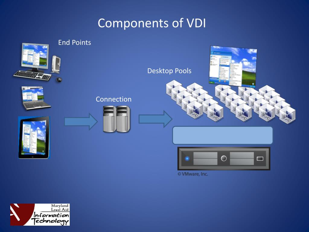 Components of VDI