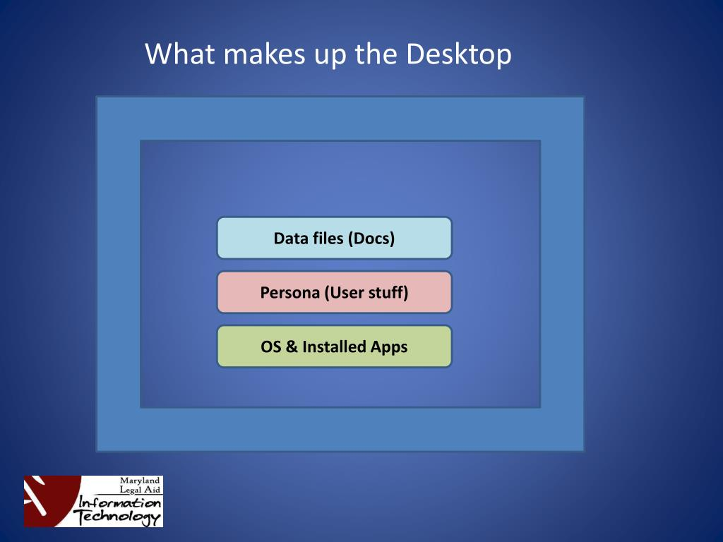 What makes up the Desktop