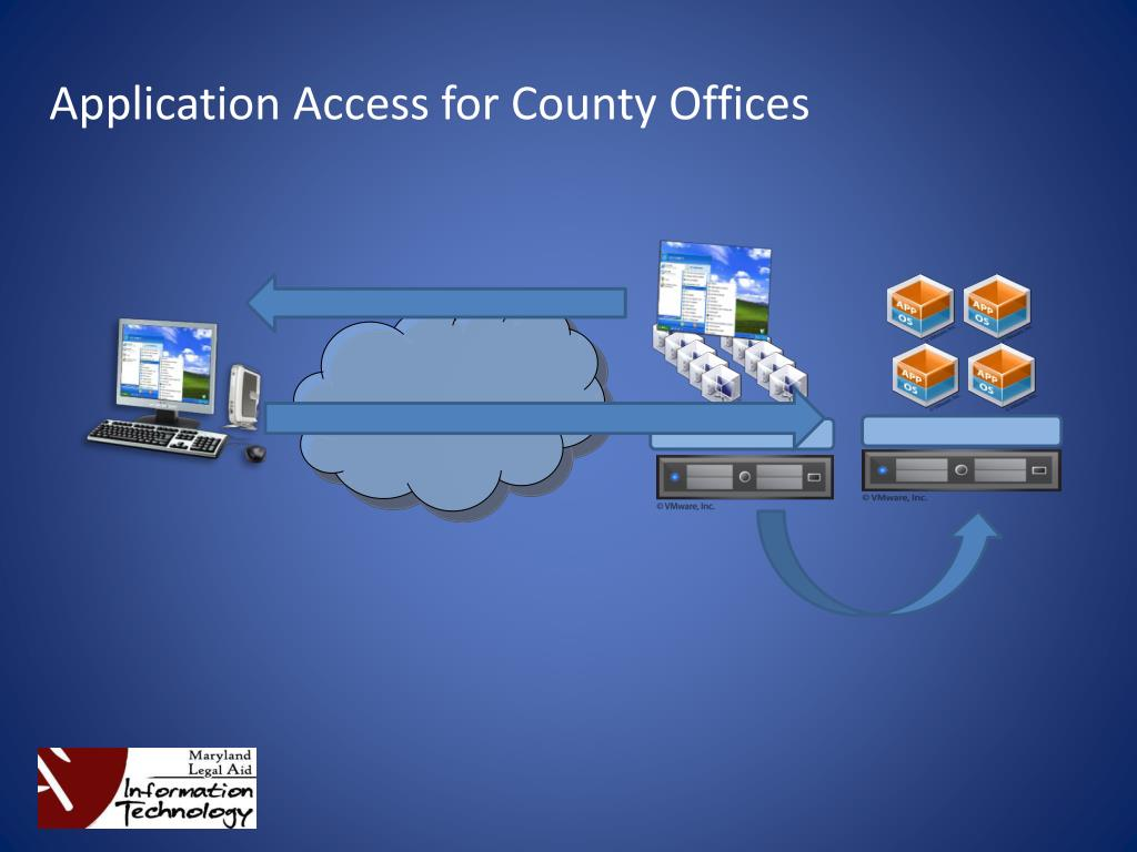 Application Access for County Offices