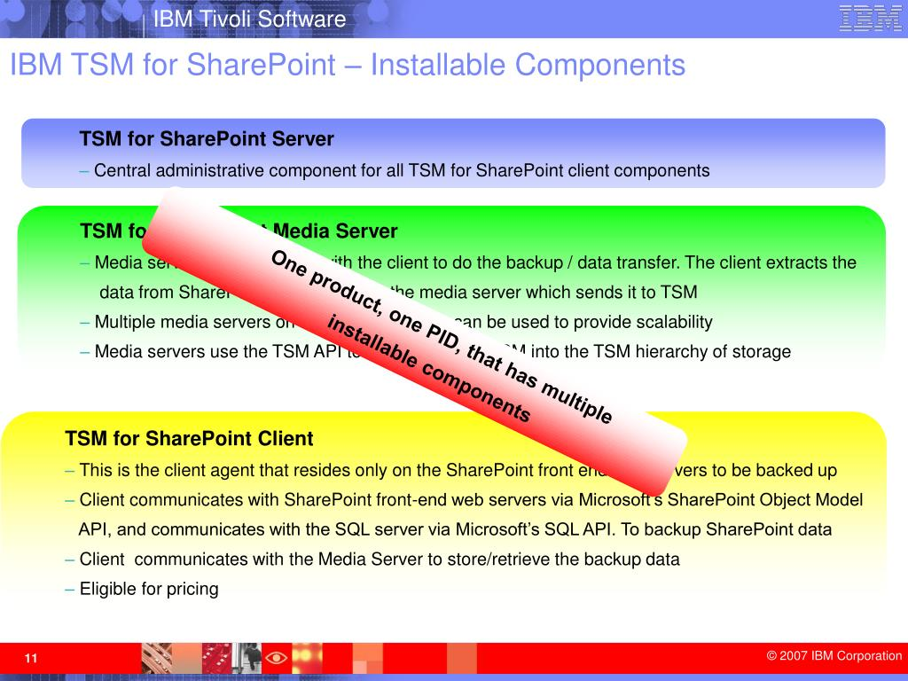 IBM TSM for SharePoint – Installable Components