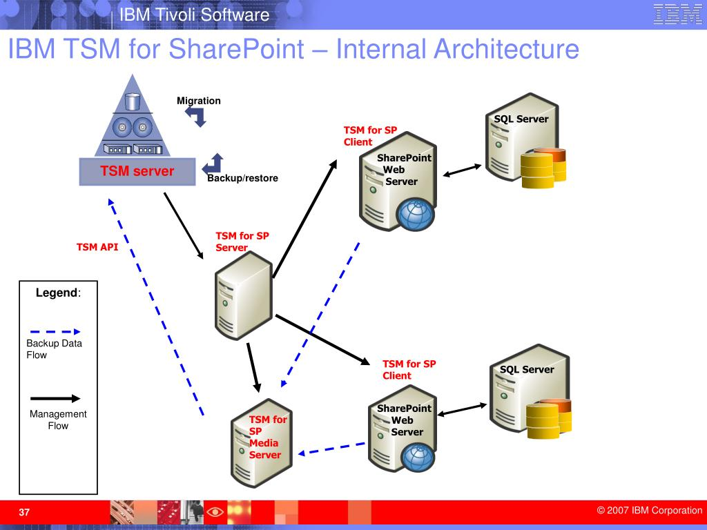 IBM TSM for SharePoint – Internal Architecture