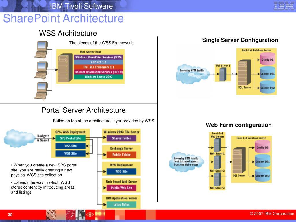 WSS Architecture