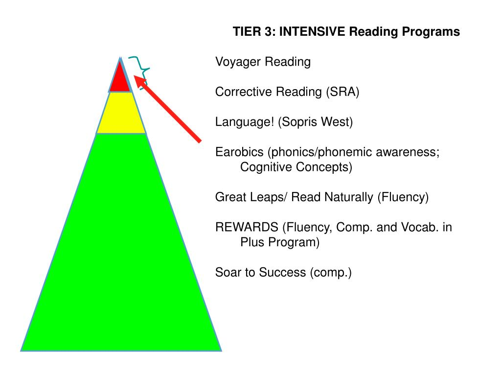 TIER 3: INTENSIVE Reading Programs
