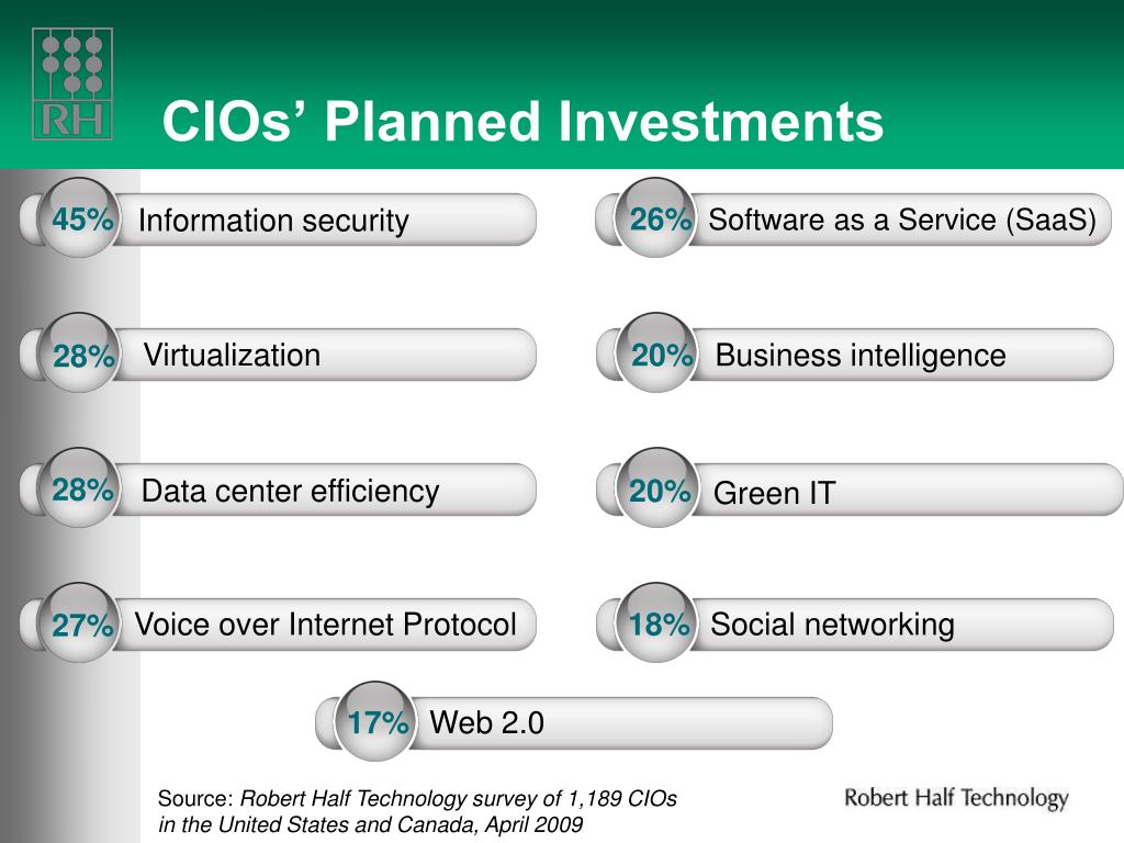 CIOs' Planned Investments