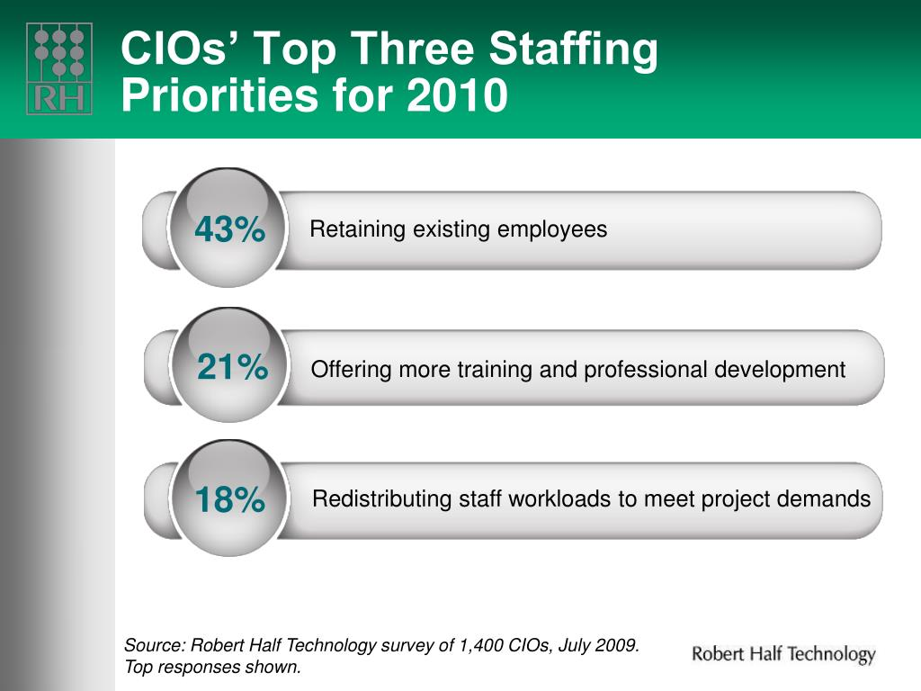 CIOs' Top Three Staffing