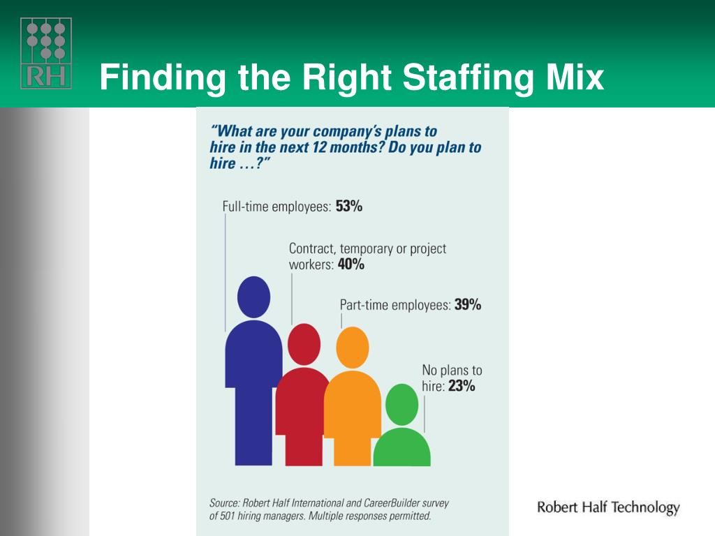 Finding the Right Staffing Mix