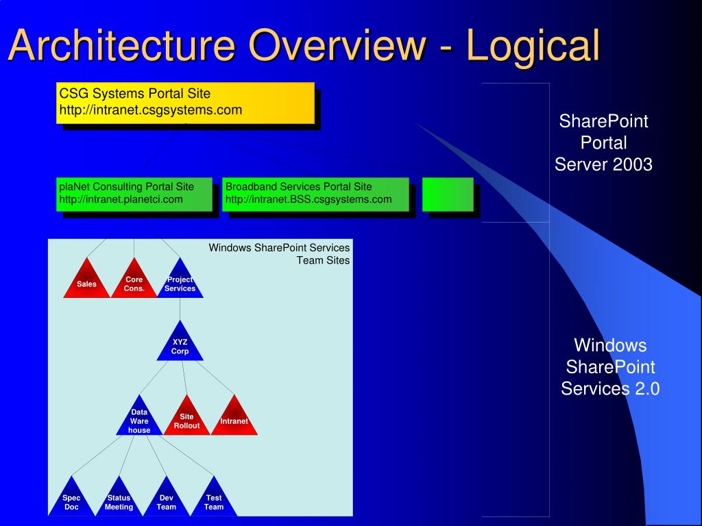 Architecture Overview - Logical