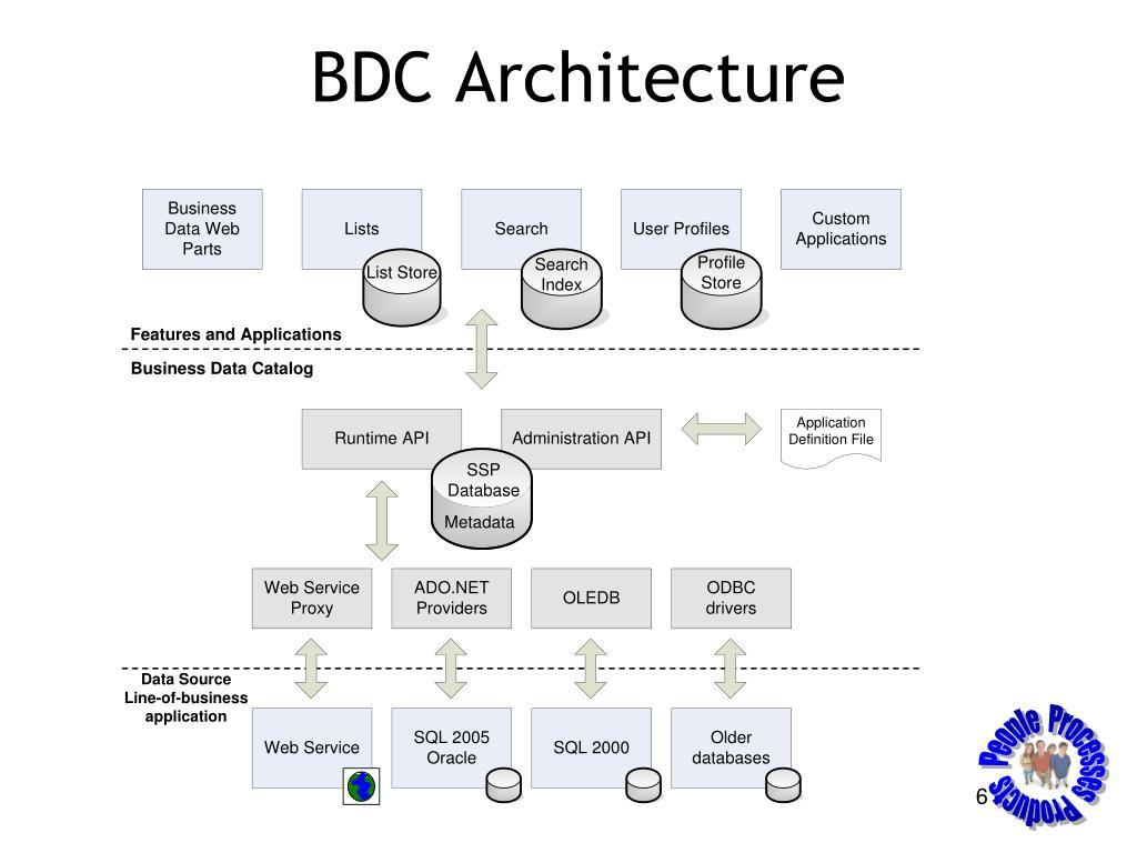 BDC Architecture