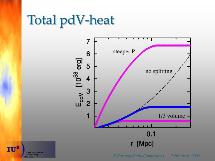 Total pdV-heat