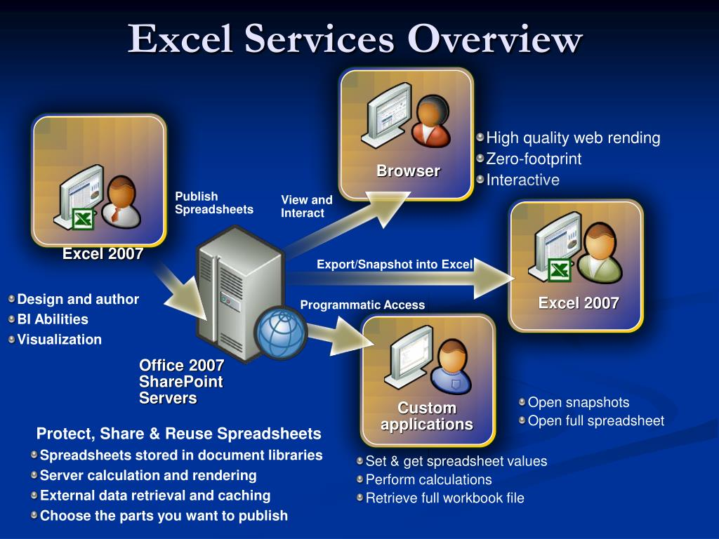 Excel Services Overview