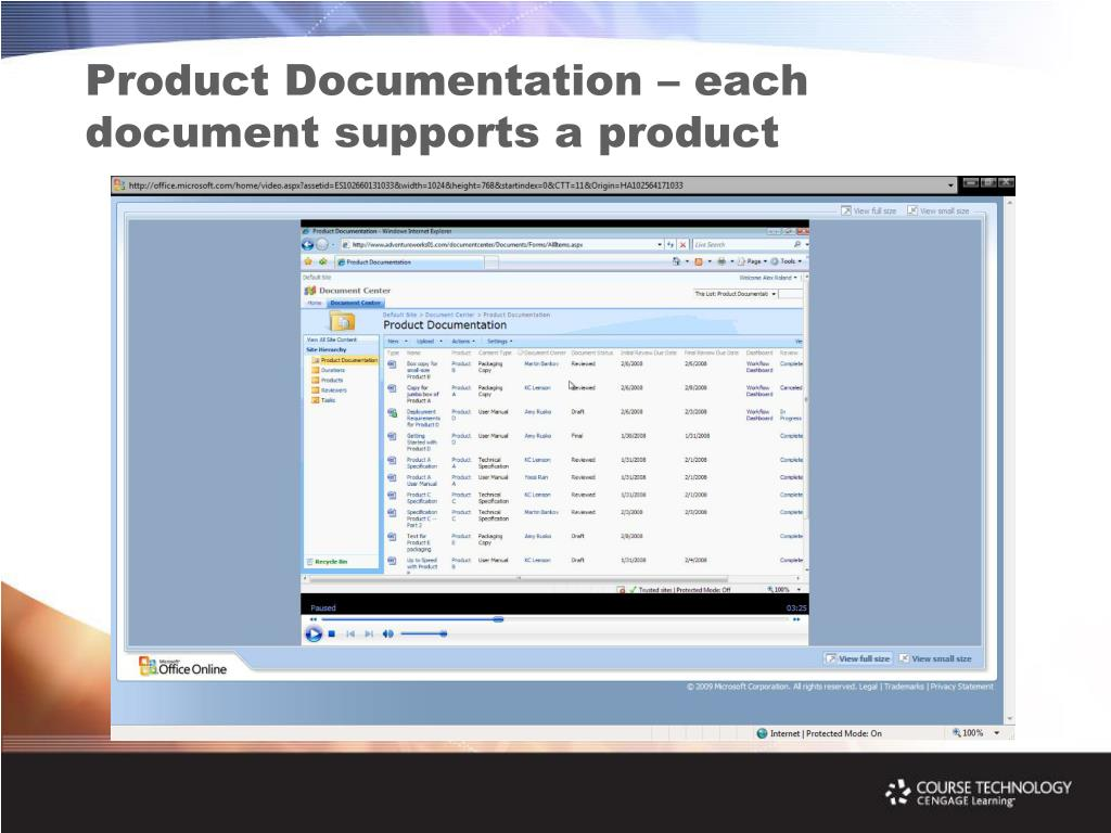Product Documentation – each document supports a product