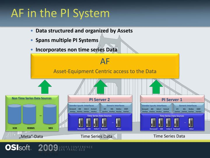 AF in the PI System