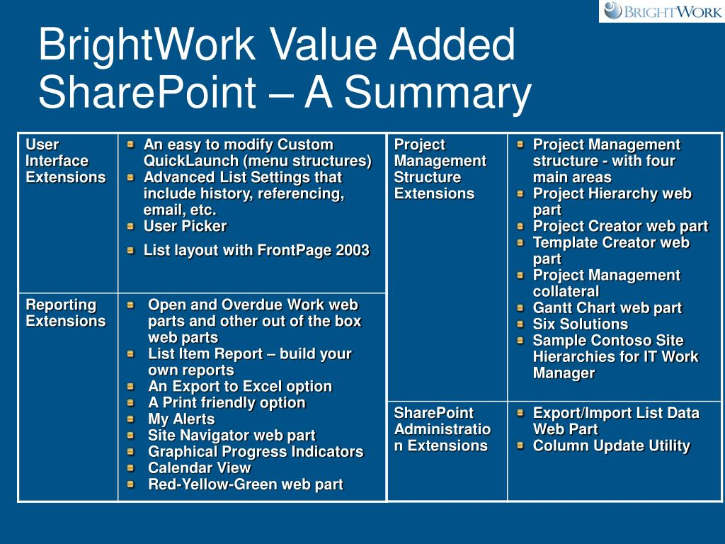 BrightWork Value Added SharePoint – A Summary