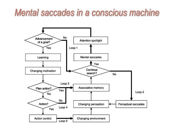 Mental saccades in a conscious machine