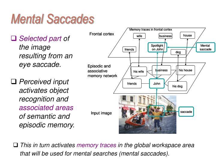Mental Saccades