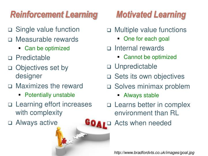 Reinforcement Learning	 Motivated Learning