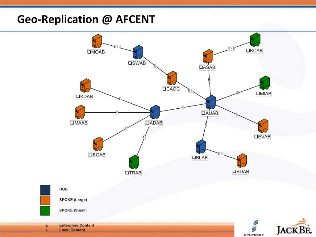 Geo-Replication @ AFCENT