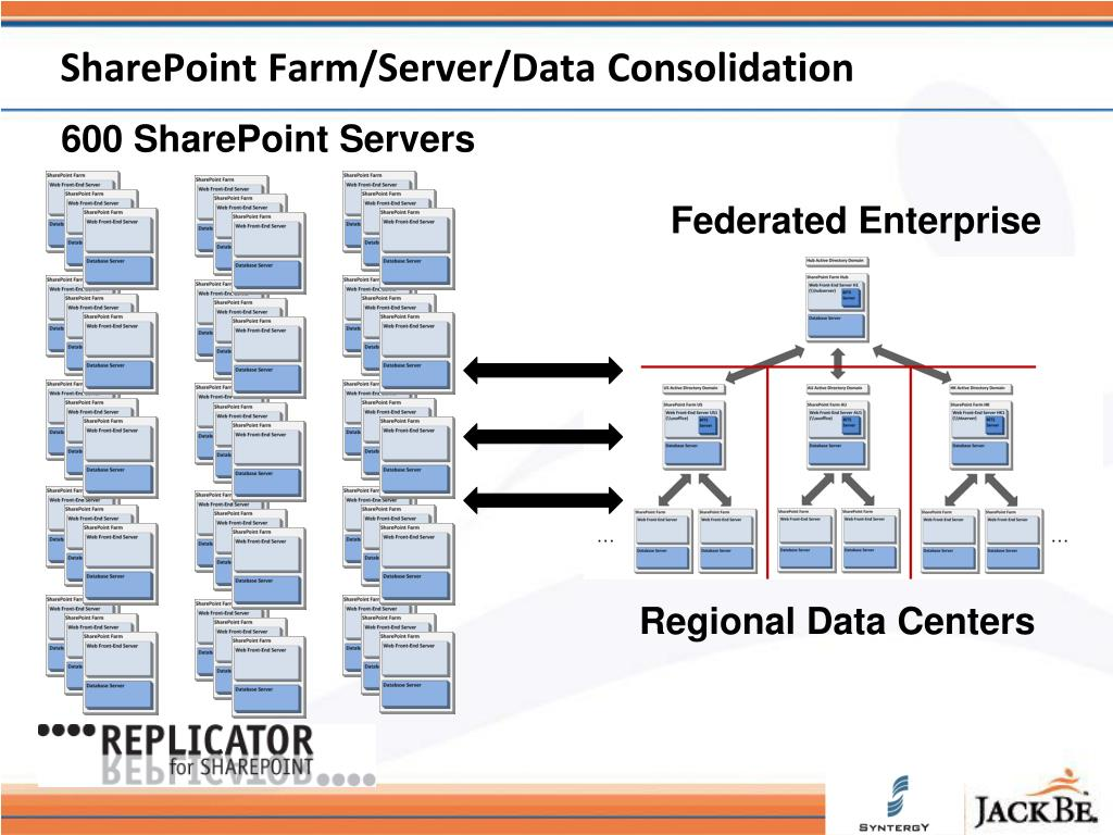 SharePoint Farm/Server/Data Consolidation