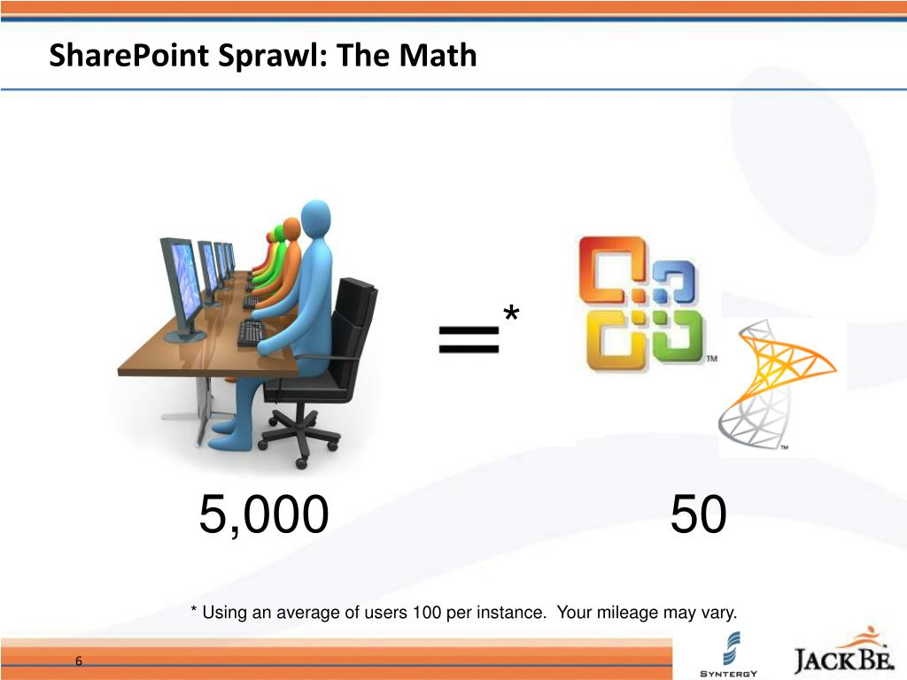 SharePoint Sprawl: The Math
