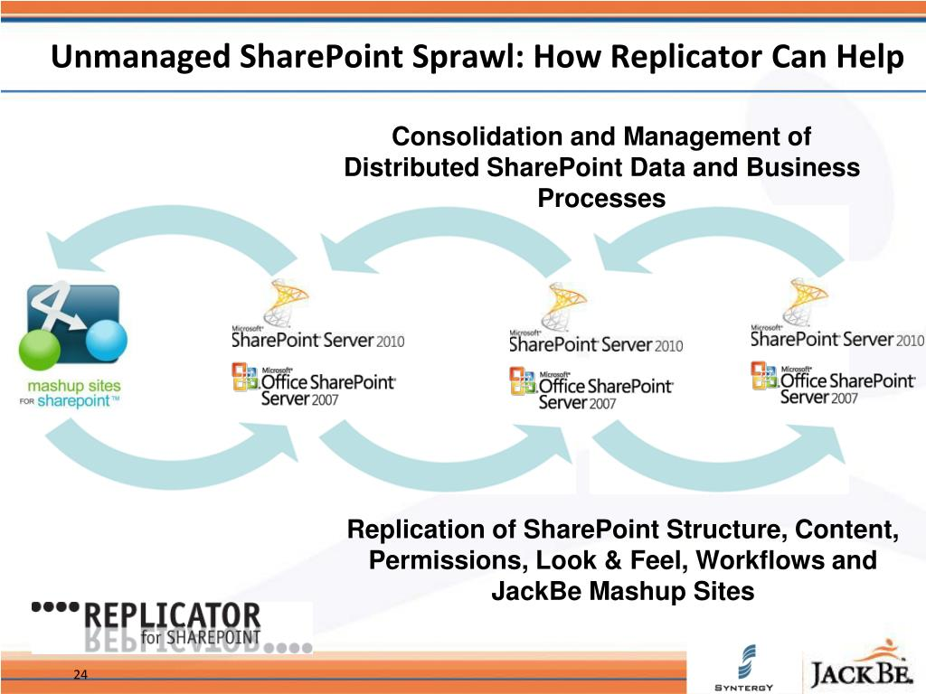 Unmanaged SharePoint Sprawl: How Replicator Can Help
